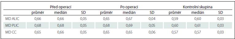 Hodnoty MD v jednotlivých oblastech u pacientů před a po implantaci VP shuntu a u zdravých dobrovolníků.