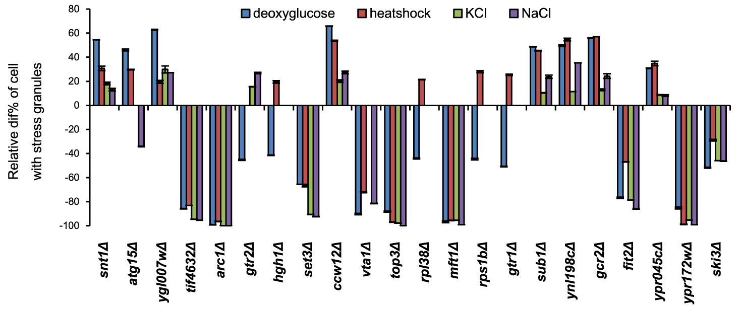 SG phenotypes of individual mutants are mostly general for different stress types.