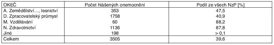 Profesionální onemocnění u žen hlášená v ČR v letech 2001–2006*