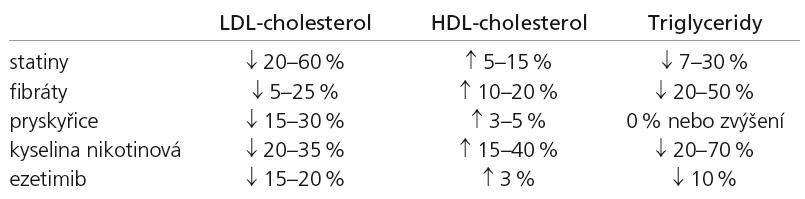 Účinek hypolipidemik na krevní lipidy.
