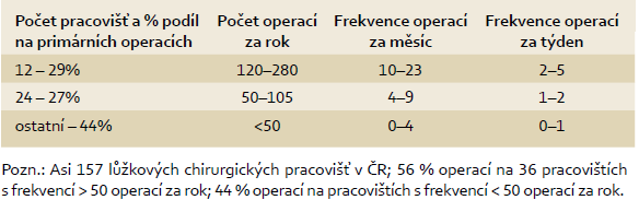 Frekvence primárních operací kolorektálního karcinomu v období 2006-2010.