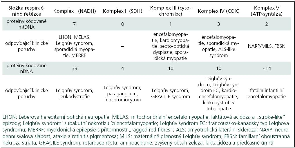 Vztah genetických poruch k vybraným klinickým syndromům.