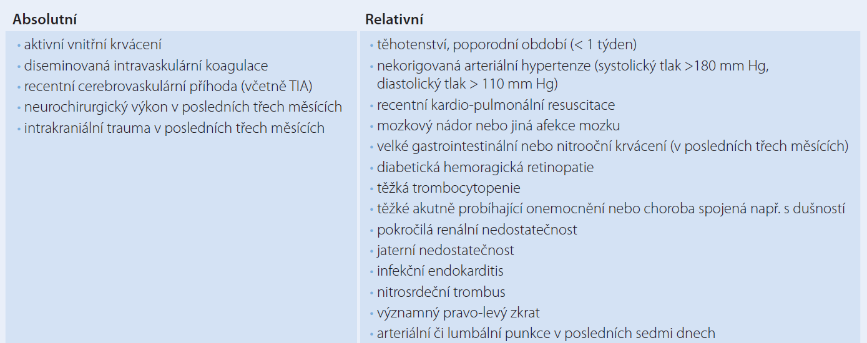 Kontraindikace lokální trombolytické léčby.