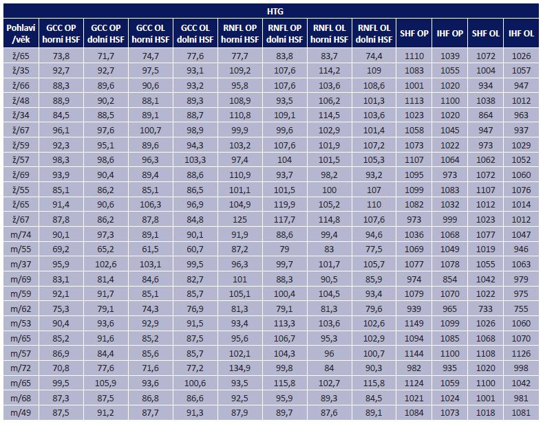 Souhrnná tabulka naměřených hodnot u HTG