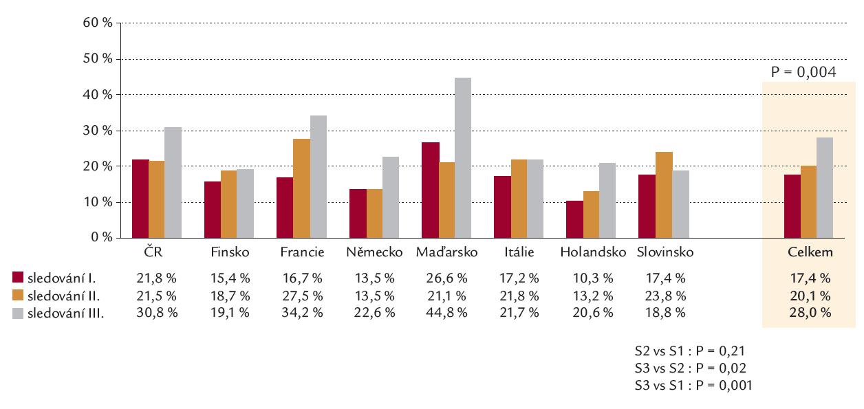 Výskyt diabetes mellitus ve studiích EUROASPIRE 1– 3.