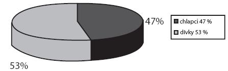 Počet pacientů s nalezeným CT v nose (v%).