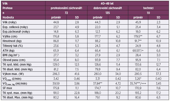 Srovnání antropometrických ukazatelů a fyzické zdatnosti profesionálních důlních záchranářů, dobrovolných záchranářů a techniků ve věku 40–49 let