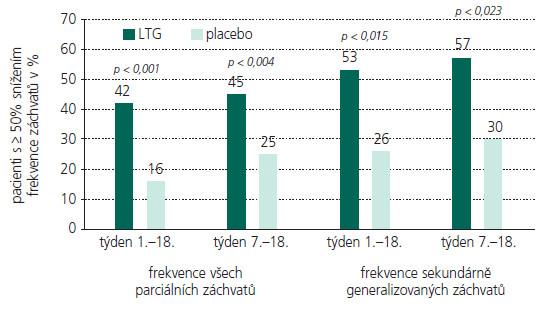 LTG jako přídatná terapie u dětských pacientů s PS (procento pacientů s ≥ 50% snížení frekvence záchvatů oproti stavu před zahájením terapie).