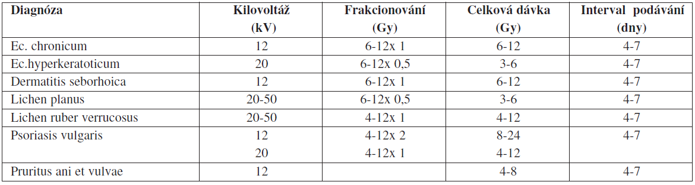 Užívání radioterapeutických dávek podle Pannizzona (5)