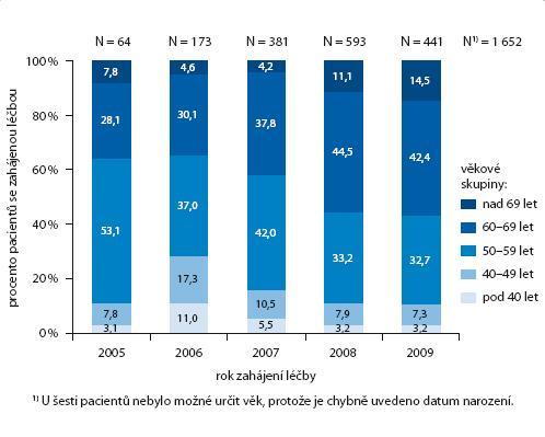 Počet pacientů léčených Avastinem dle věkových skupin – rok zahájení léčby.