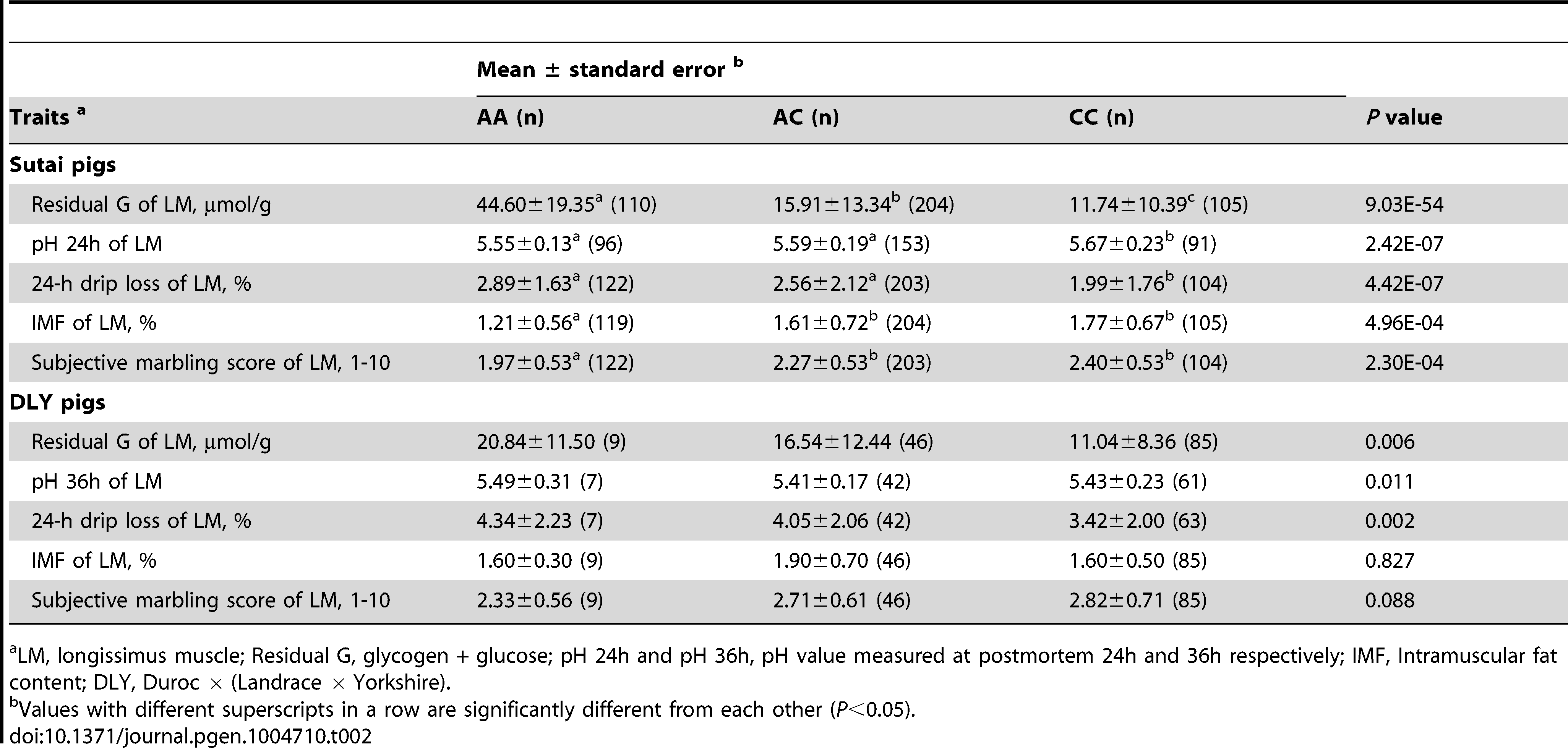Effect of <i>PHKG1</i> g.8283C&gt;A on meat quality traits of longissimus muscle in Chinese synthetic Sutai pigs and Western commercial Duroc × (Landrace × Yorkshire) hybrid pigs.