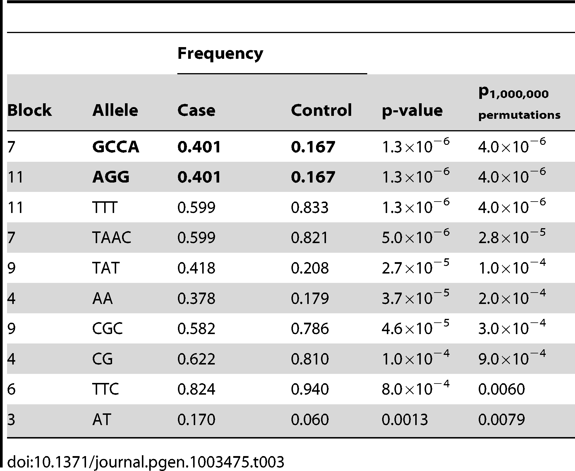 Top 10 haplotype alleles from the association analysis of fine-mapping data.