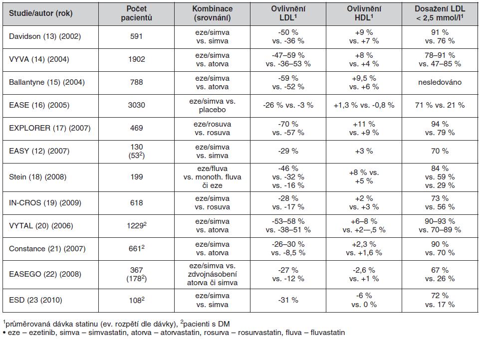 Výsledky studií s použitím kombinace statin/ezetimib