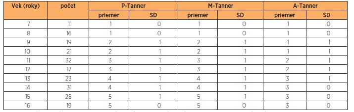 Priemerné vývojové štádia sekundárnych pohlavných znakov podľa Tannera