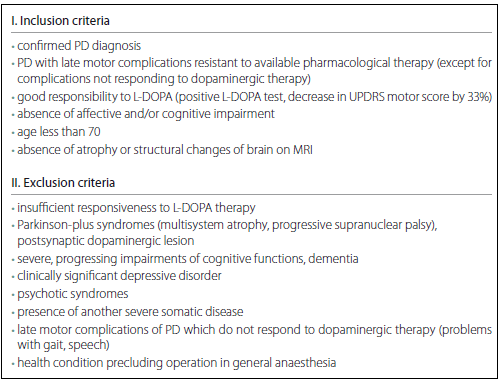 Inclusion and exclusion criteria for deep brain stimulation candidates with idiopathic PD [2,3].