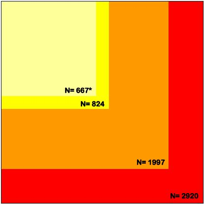 Number of patients enrolled in subgroup analyses in comparison with all patients randomised to nalmefene or placebo identified in a previous systematic review and meta-analysis [14]. Red square represents all randomised patients. Orange square represents all patients included in the three pivotal studies. Yellow square represents the population indicated for the use of nalmefene in the three pivotal studies. Light yellow square represents the population indicated for the use of nalmefene in the two 6-month pivotal studies. The subgroup analysis used for nalmefene approval was based on this population. * A publication [7] reports 667 patients whereas another publication [9] reports 641 patients for the two 6-month pivotal studies