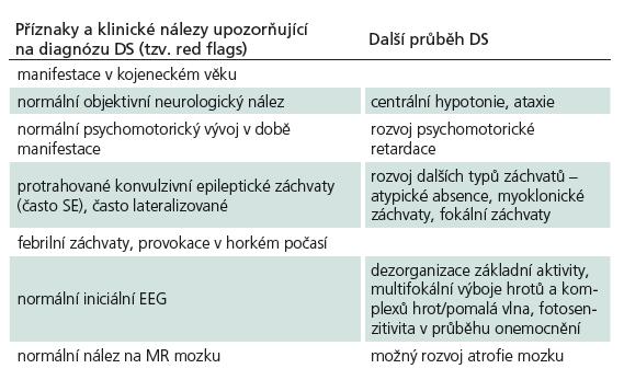 Příznaky a klinické nálezy upozorňující na diagnózu DS a další průběh onemocnění.