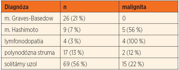 Indikácie na chirurgickú liečbu a výskyt malignity v jednotlivých diagnózach.