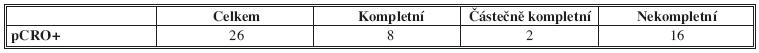 Kvalita excize a (y)pCRO+ Fig. 6: Quality of mesorectal excision and (y)pCRO+