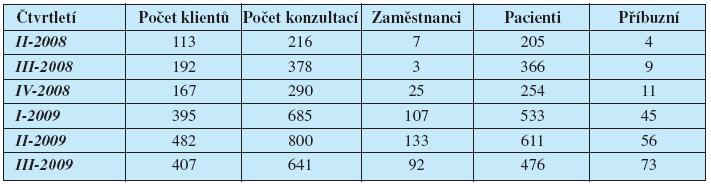 Počty konzultací a klientů v jednotlivých čtvrtletích, ošetřených interními nemocničními duchovními