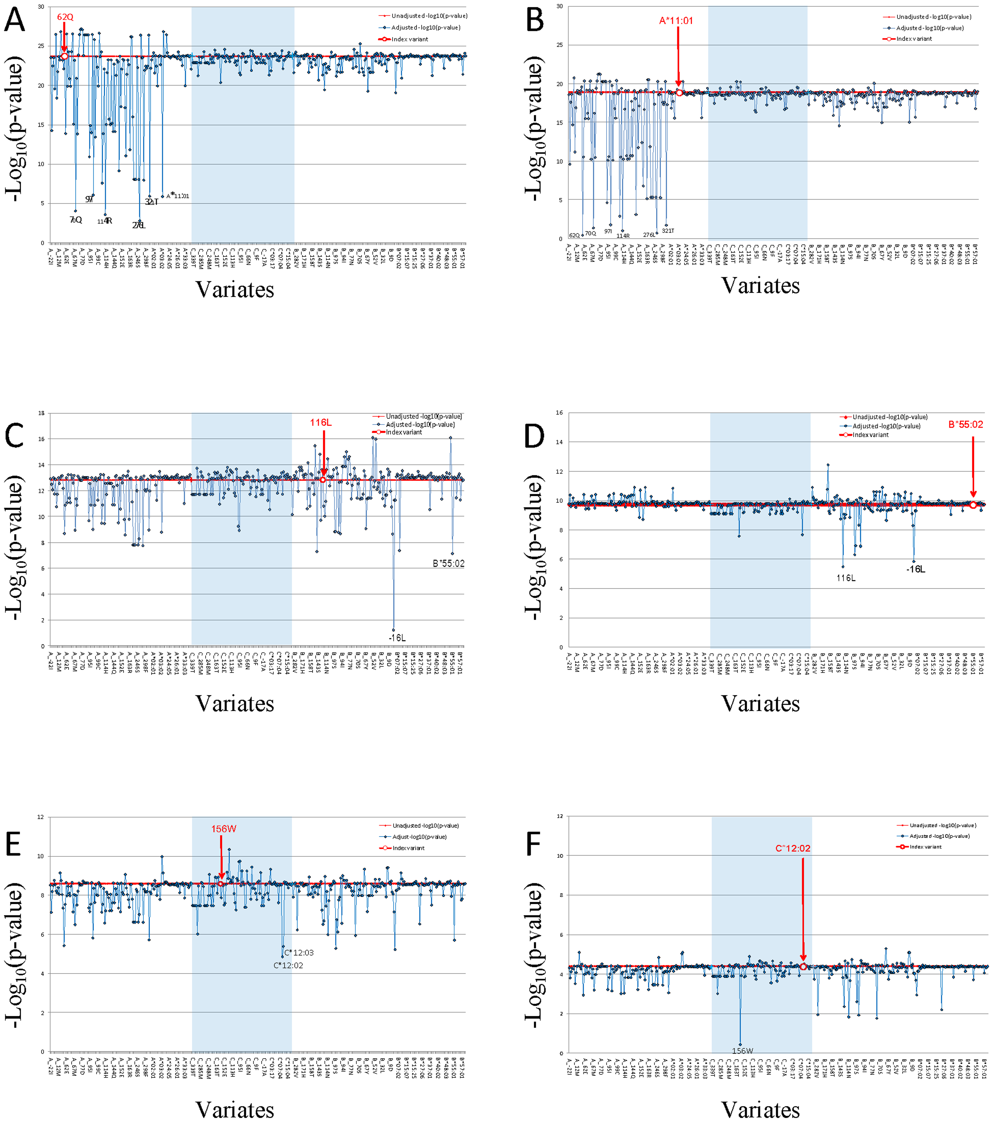Proxy variant analysis for the strongest aa-variants or HLA allele in HLA-A, in HLA-B, and in HLA-C.