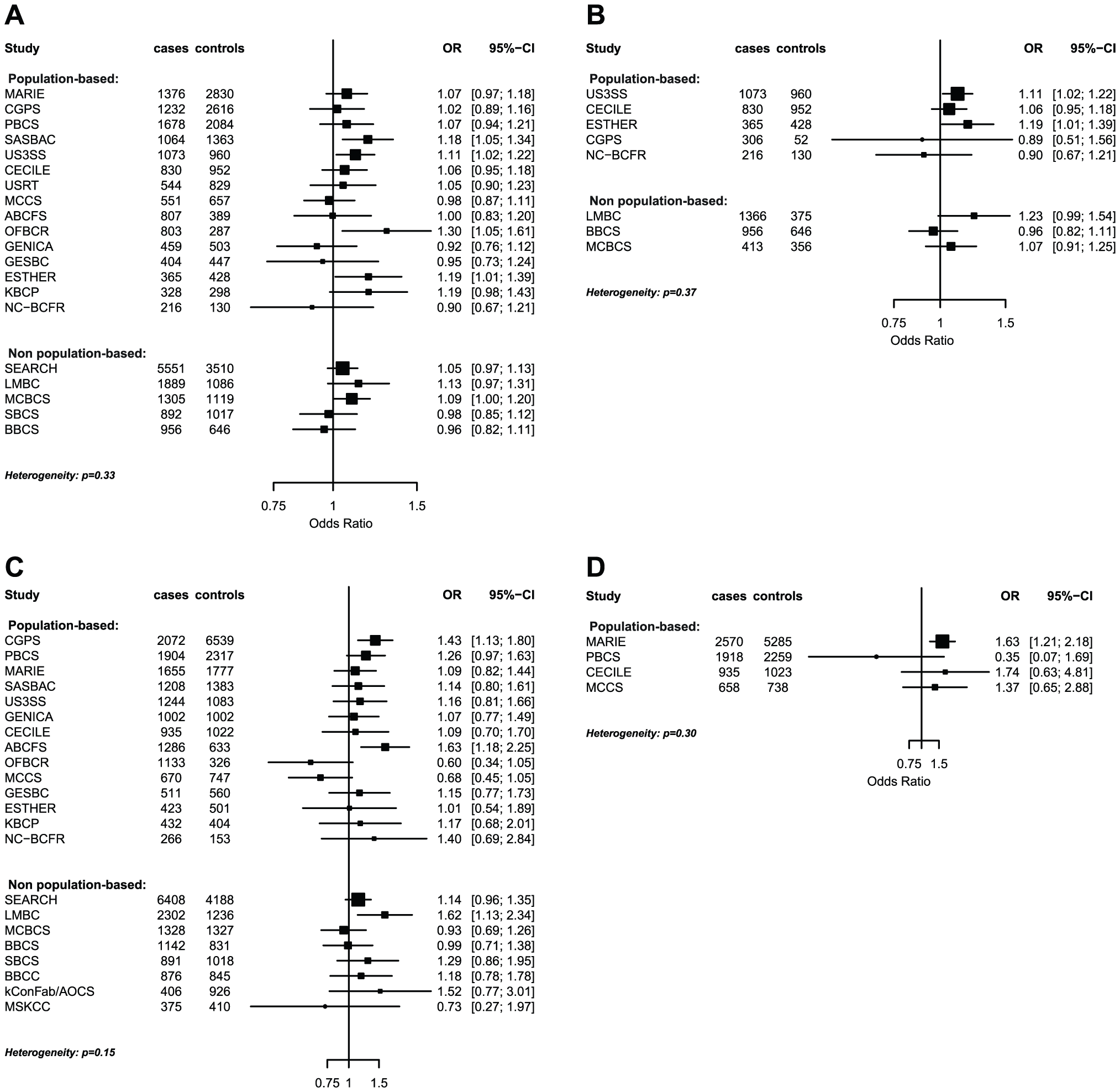 Odds ratios of gene-environment interaction for risk of breast cancer with p-value&lt;10<sup>−3</sup> by study.