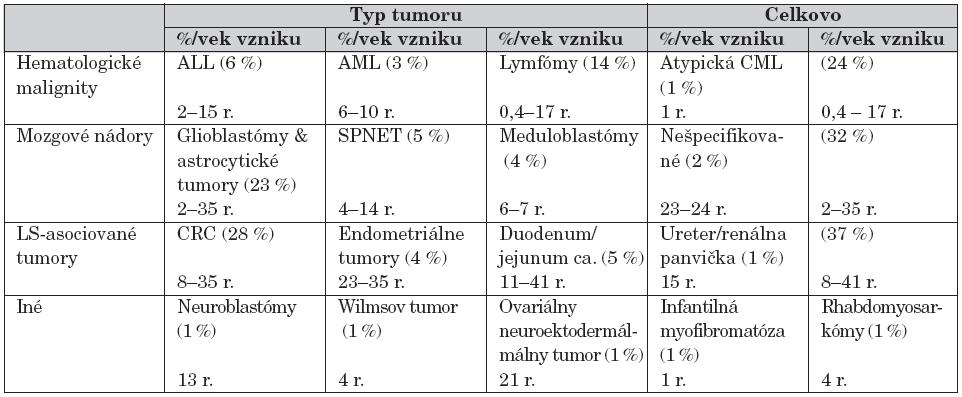 Malignity pri syndróme CMMR-D.