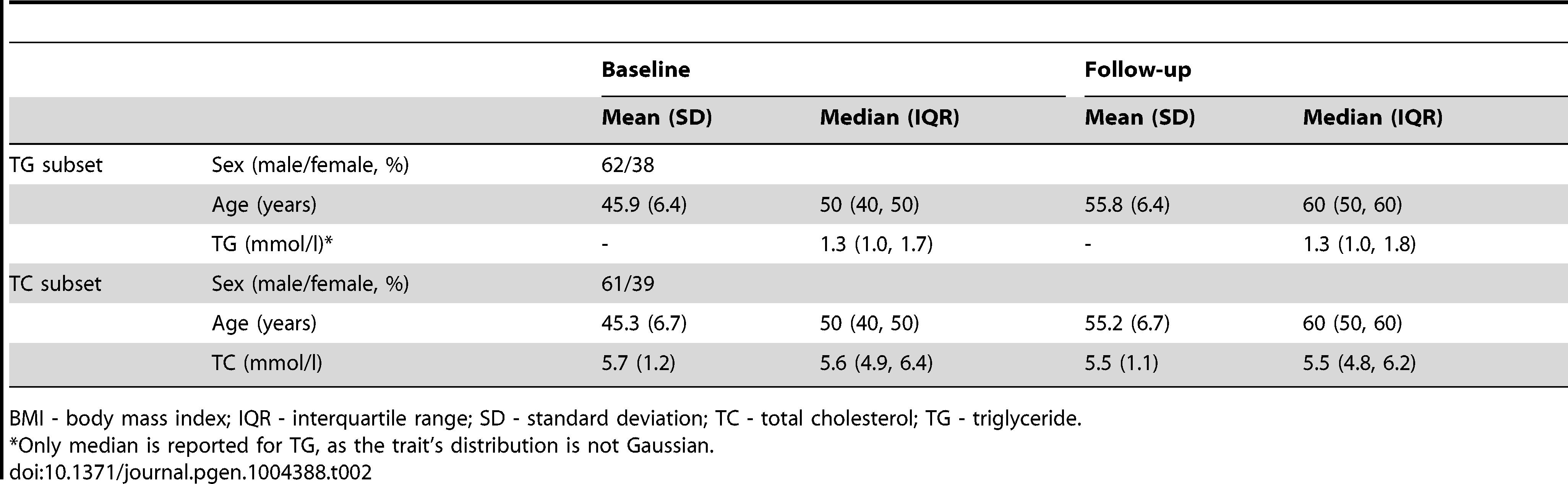Longitudinal characteristics of the GLACIER Study participants (N=3,495 for TC; N=2,211 for TG).