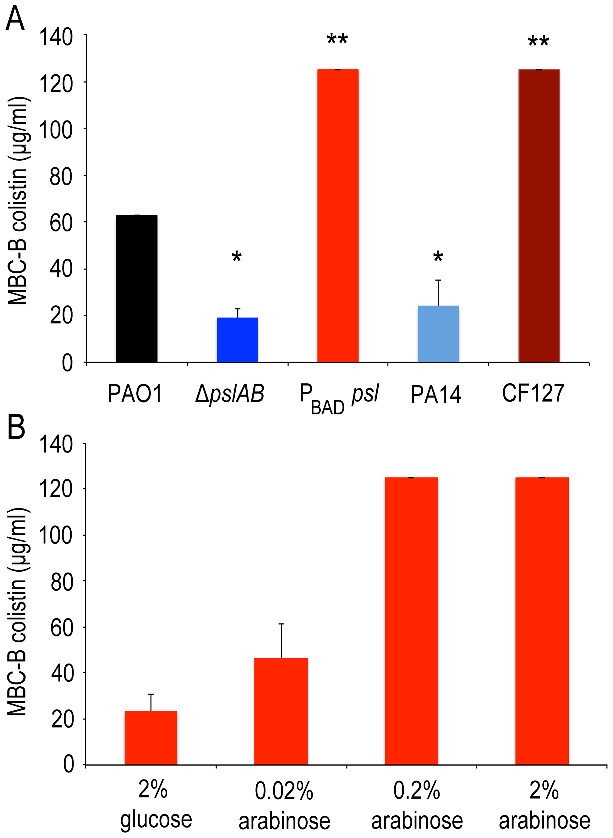 Over-expression of <i>psl</i> increases biofilm tolerance to colistin.