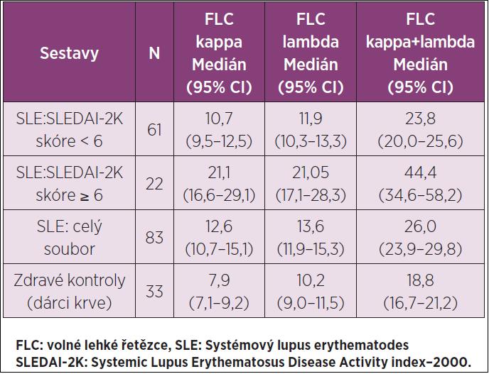 FLC kappa a lambda (mg/l) v séru u SLE a zdravých kontrol.