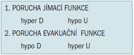 Typy poruch funkce detruzoru (D) a uretry (U).