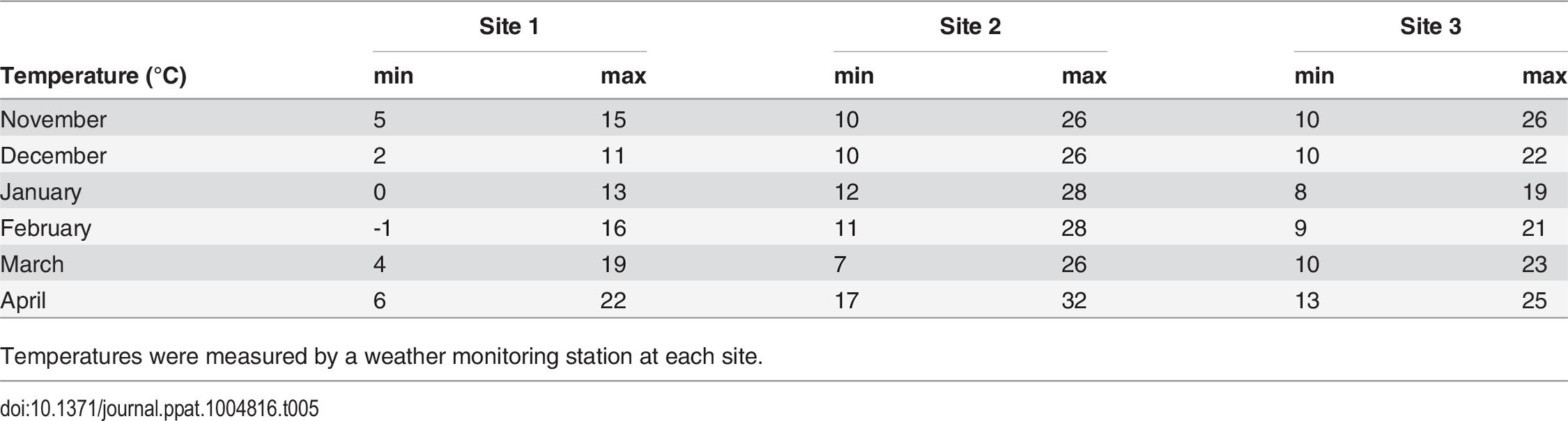 Average minimum and maximum temperature (°C) across sites during the trial.