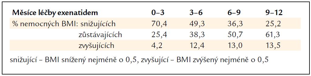 Procentuální podíl sledovaných nemocných podle změn BMI v čase.