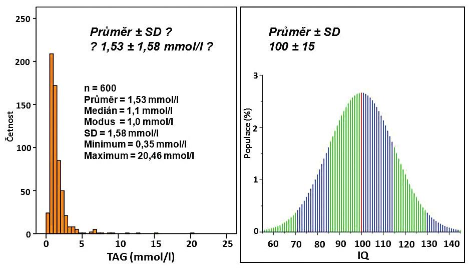 Rozložení veličin TAG a IQ
