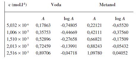 Parametre potrebné na zostrojenie kalibračnej krivky pre stanovenie obsahu <em>UPB-2</em> vo vodnom (<em>λ</em><sub>max</sub> = 260 nm) a v metanolovom (<em>λ</em><sub>max</sub> = 258 nm) prostredí pomocou UV/VIS spektrofotometrie