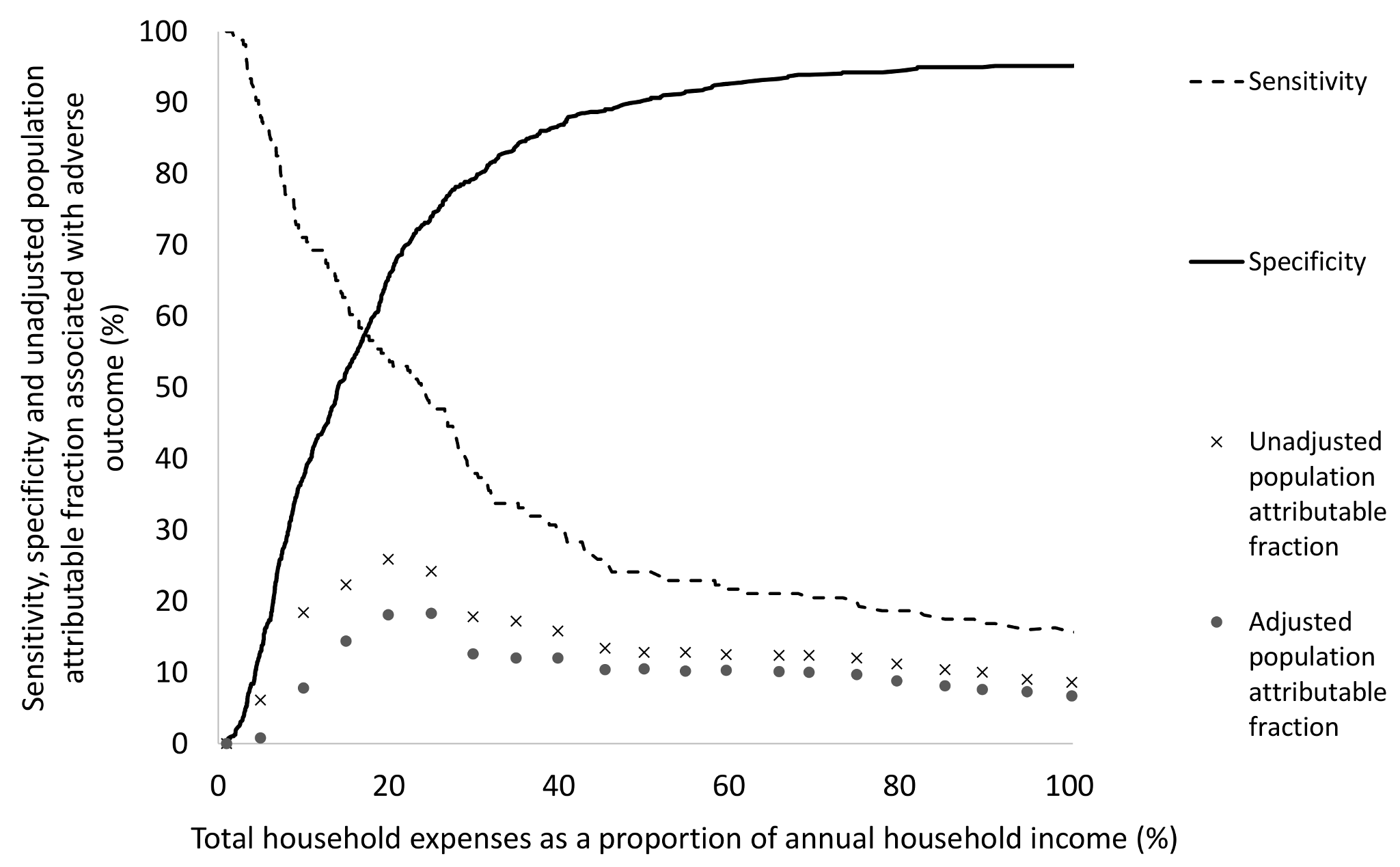 Sensitivity, specificity, and univariable population attributable fraction of the association of total expenses as a proportion of annual income with adverse TB outcome.