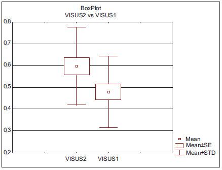 Krabicový graf zrakové ostrosti před a po léčbě.