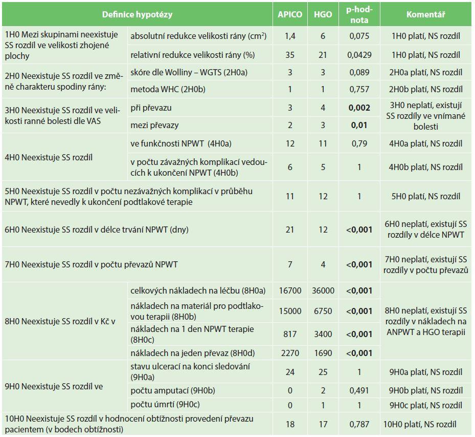 Detailní rozbor výsledků a analýzy testovaných hypotéz Tab. 3: Detailed study outcomes and their statistical analyses