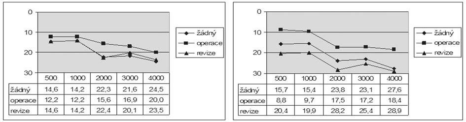 Graf 10b. Kostní vedení před a po operaci podle přítomnosti předešlého chirurgického výkonu.