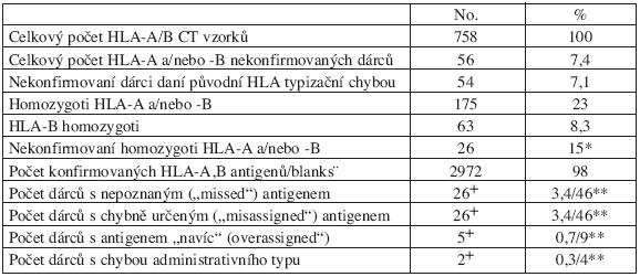 Souhrn 758 CT vzorků typizovaných původně sérologicky na HLA-A,-B.