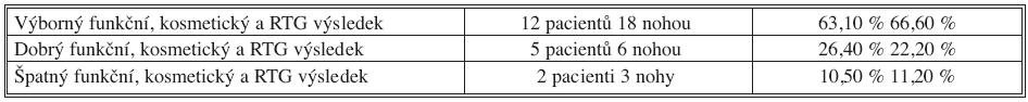 Hodnocení výsledků operační léčby vrozeně strmého talu Tab. 1. Congenital Vertical Talus – Assessment of the Surgical Therapy Results