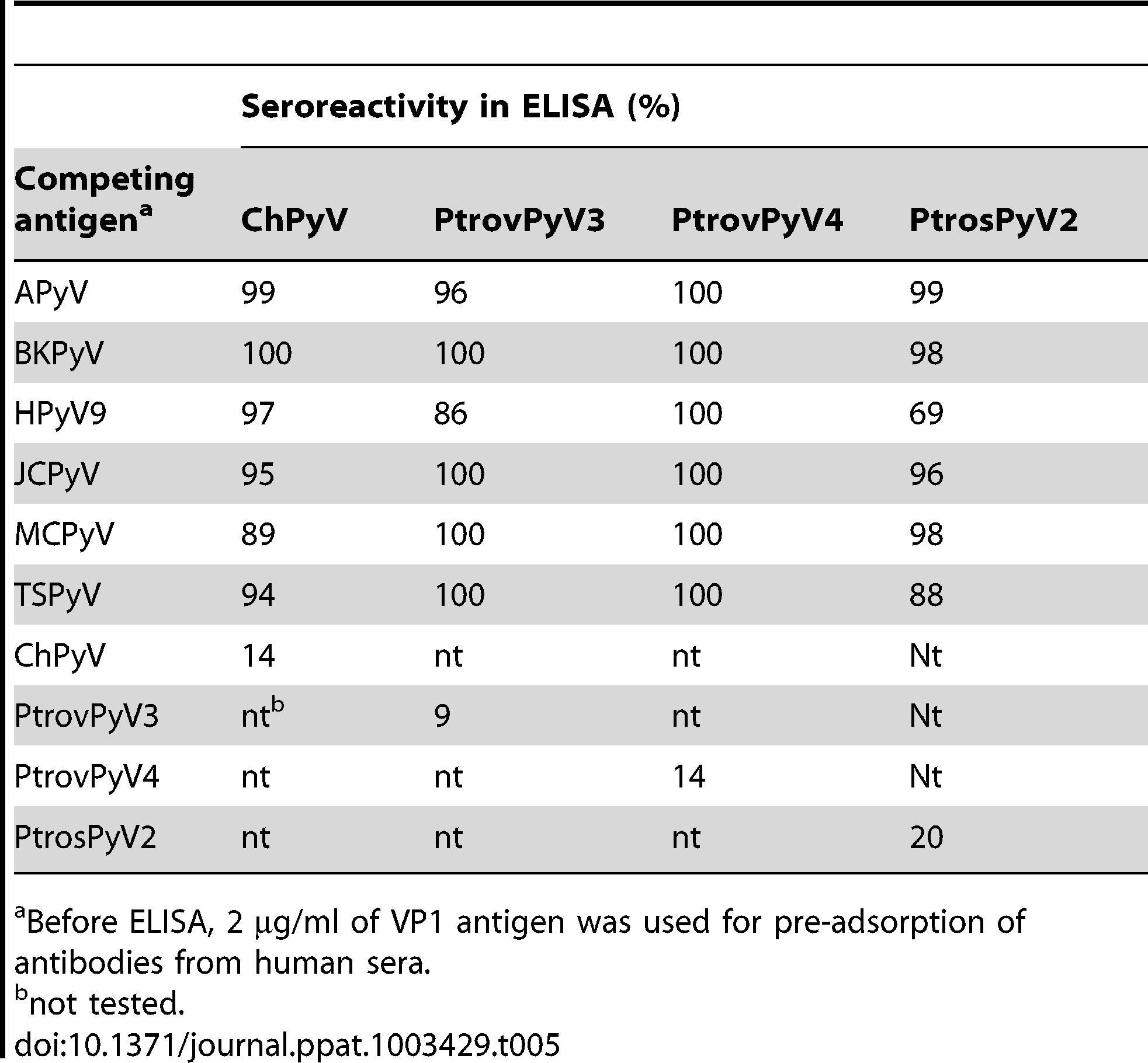 Competitive inhibition of seroreactivity between human and chimpanzee polyomaviruses.