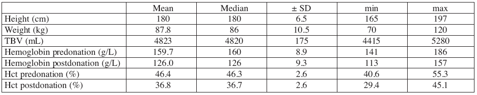 Table1: Donor data