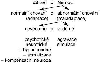 Schéma 3. Sociologická koncepce chování ve zdraví a nemoci