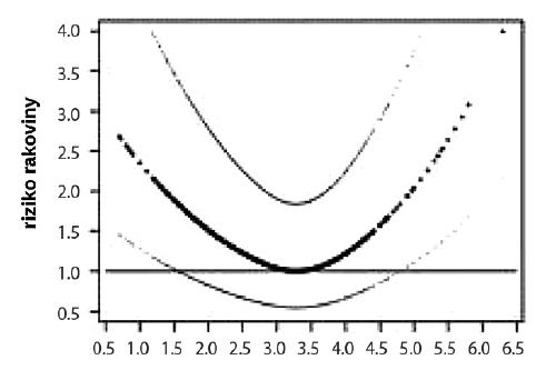 Relatívne riziko (RR) rakoviny pri rôznych hladinách LDL-cholesterolu (RR = 1 pri 3,28 mmol/l) – tenké krivky označujú 95% konfidenčné intervaly (podľa Yang et al. (27))