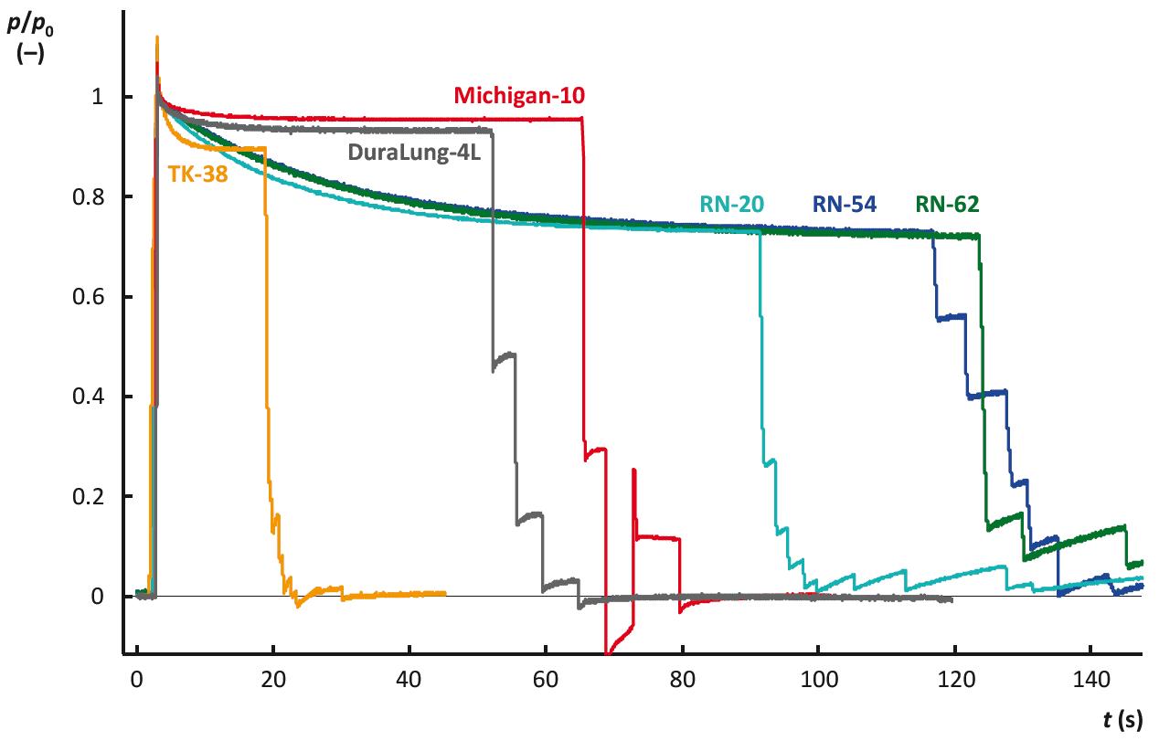 Časový vývoj relativní hodnoty tlaku uvnitř modelů respirační soustavy po jejich rychlém naplnění vzduchem z kalibrační stříkačky. Hodnoty tlaku jsou pro jednotlivé modely respirační soustavy normalizo-vány vůči hodnotě tlaku <em>p</em><sub>0,3</sub>, která byla v příslušném modelu naměřena v čase 0,3 s od dokončení injekce vzduchu do modelu. Význam zkratek pro označení modelů respirační soustavy: DuraLung-4L – model DuraLung o objemu 4 L (South Pacific Biomedical, Temecula, CA, USA); Michigan-10 – model Dual Adult Test Lung 5600i (Michigan Instruments, Grand Rapids, MI, USA) s nastavenou poddajností 10 mL/cm H<sub>2</sub>O; TK-38 – termokompenzovaný model vyrobený na FBMI; RN-20, RN54 a RN-62 – nekompenzované modely vyrobené na FBMI z rigidních nádob.