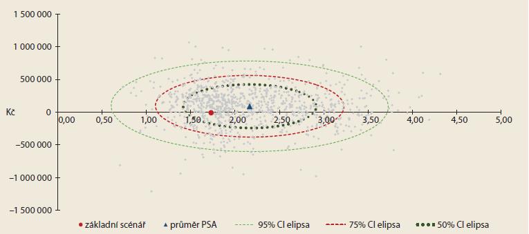 Výsledky pravděpodobnostní analýzy senzitivity. Graph 2. Results of probabilistic sensitivity analysis.