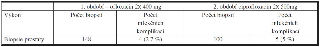 Počty biopsií prostaty a infekčních komplikací Tab. 3. Numbers of prostate biopsies and infectious complications