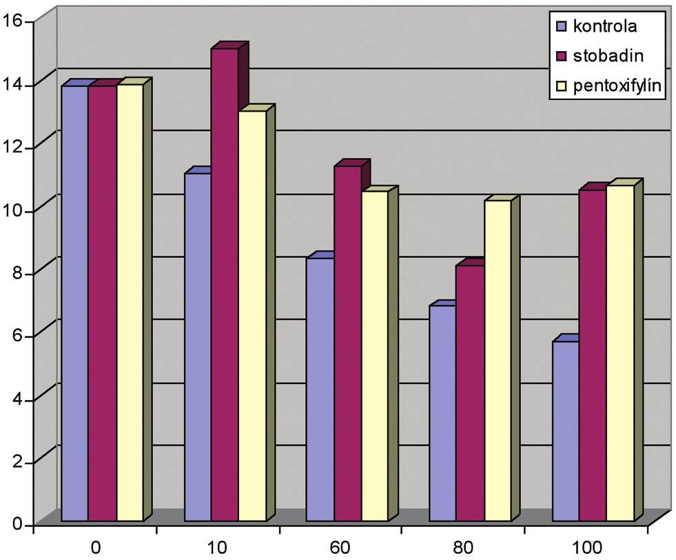 Priemerné hodnoty aktivity AF v časových intervaloch TI. Graph 1. The mean values of AF activity during the time intervals (TI)