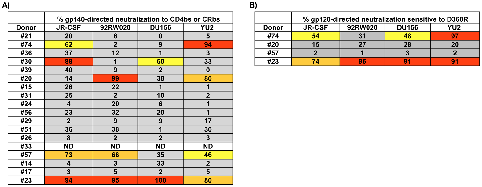 Analysis of CD4bs and CRbs-directed neutralizing activity.